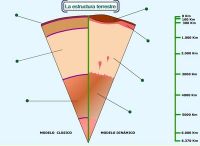 Esquema de la estructura interna de la Tierra